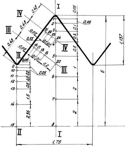 Схема измерения микротвердости